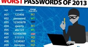 123456, le mot de passe le plus utilisé en 2013
