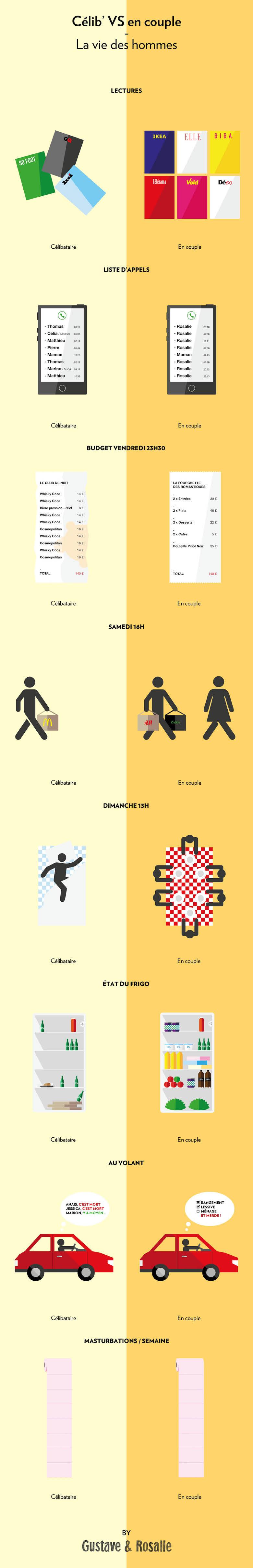 Célib' vs en couple, les 8 différences