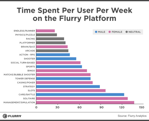 Le temps hebdomadaire passé sur les différentes catégories de jeux mobile. En rose les catégories à dominance féminine, en bleu celles à dominance masculine, en gris les catégories sans tendance.